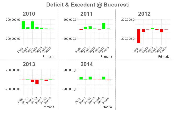 ExcedentDeficit @ Buc