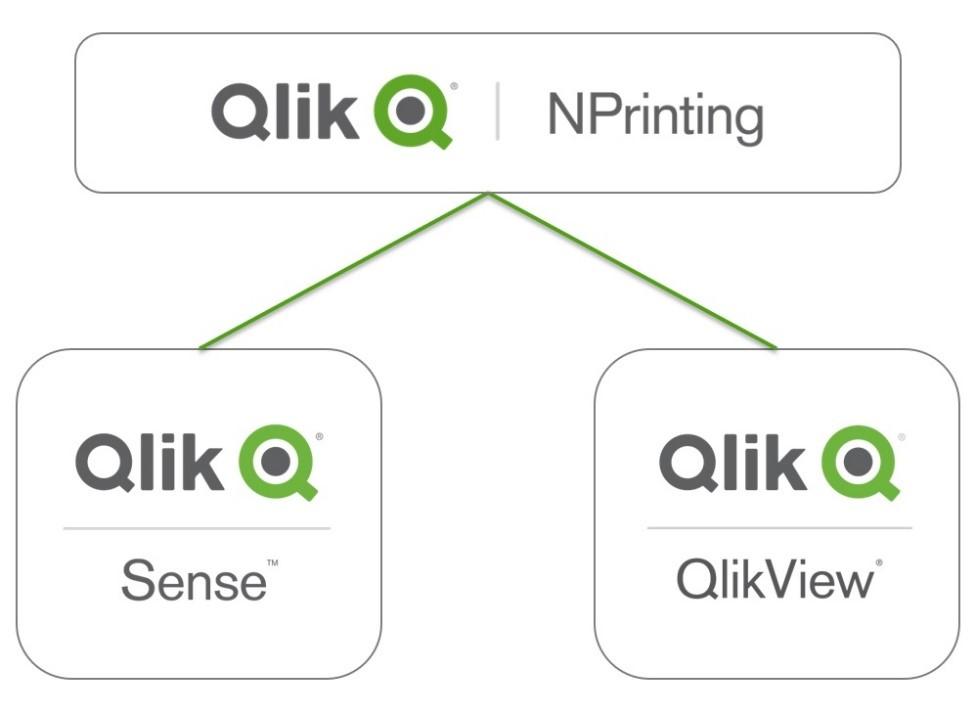 Qlik NPrinting™ - QQInfo